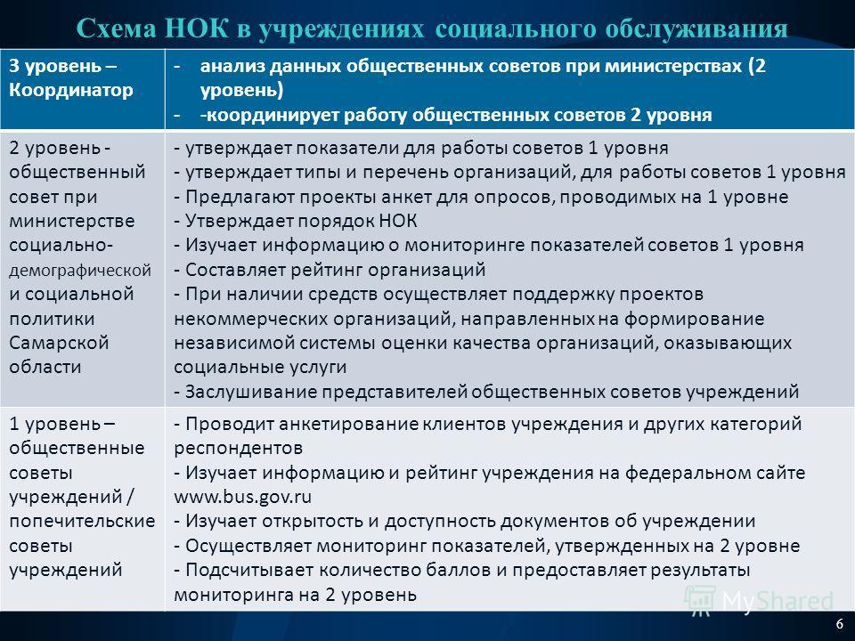 Схема НОК в учреждениях социального обслуживания 3 уровень – Координатор -анализ данных общественных советов при министерствах (2 уровень) --координирует работу общественных советов 2 уровня 2 уровень - общественный совет при министерстве социально-