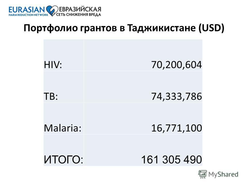 Портфолио грантов в Таджикистане (USD) HIV:70,200,604 TB:74,333,786 Malaria:16,771,100 ИТОГО:161 305 490