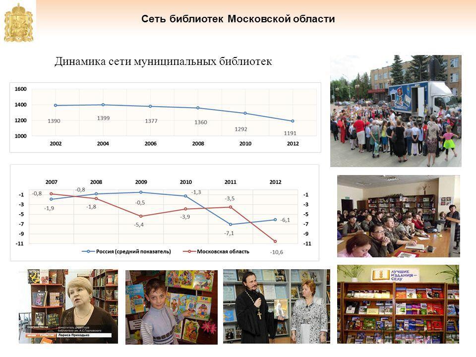 Сеть библиотек Московской области Динамика сети муниципальных библиотек