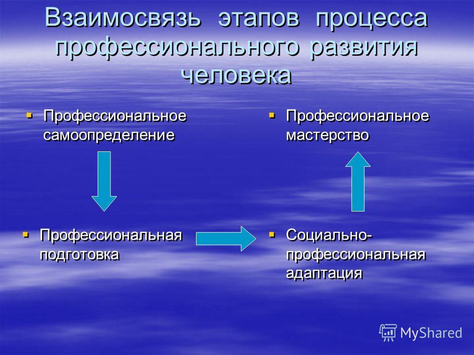 Взаимосвязь этапов процесса профессионального развития человека Профессиональное самоопределение Профессиональное мастерство Профессиональная подготовка Социально- профессиональная адаптация