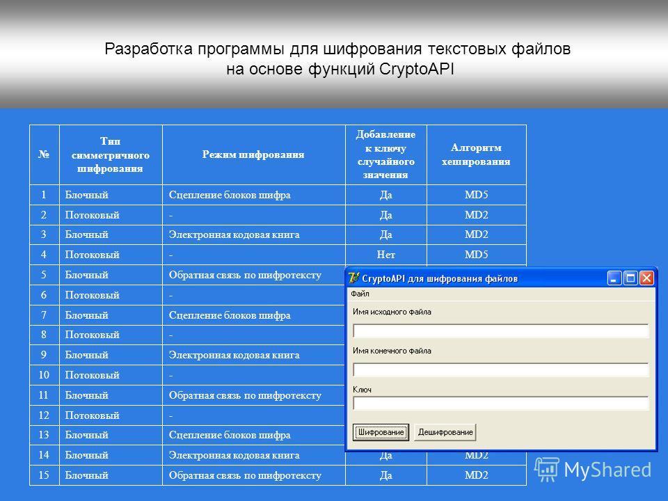 Разработка программы для шифрования текстовых файлов на основе функций CryptoAPI