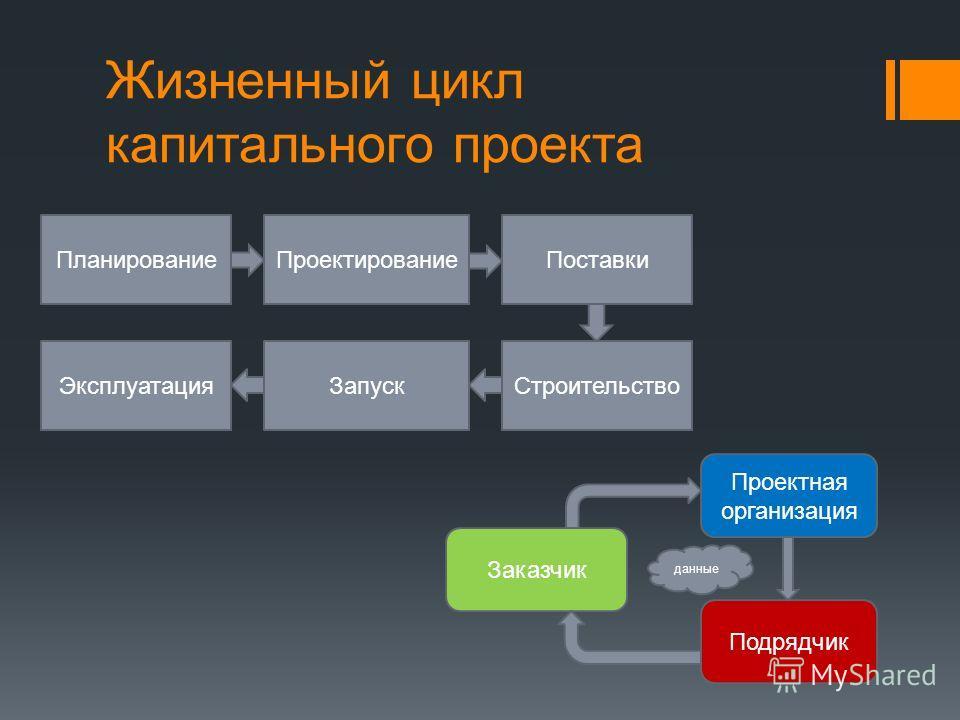 Жизненный цикл капитального проекта ПланированиеПроектированиеПоставки СтроительствоЗапускЭксплуатация Заказчик Проектная организация Подрядчик данные
