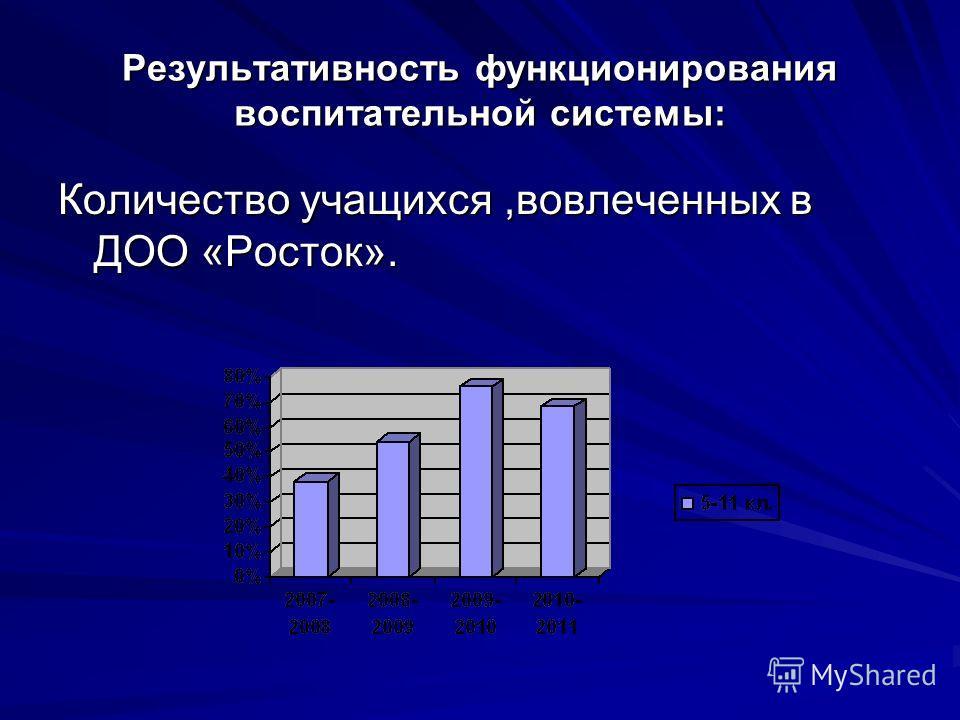 Результативность функционирования воспитательной системы: Количество учащихся,вовлеченных в ДОО «Росток».