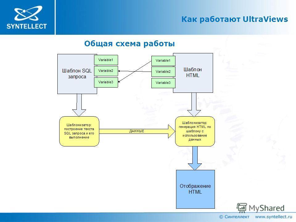 Как работают UltraViews Общая схема работы