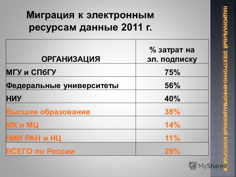 ОРГАНИЗАЦИЯ % затрат на эл. подписку МГУ и СПбГУ75% Федеральные университеты56% НИУ40% Высшее образование38% МК и МЦ14% НИИ РАН и НЦ11% ВСЕГО по России29%
