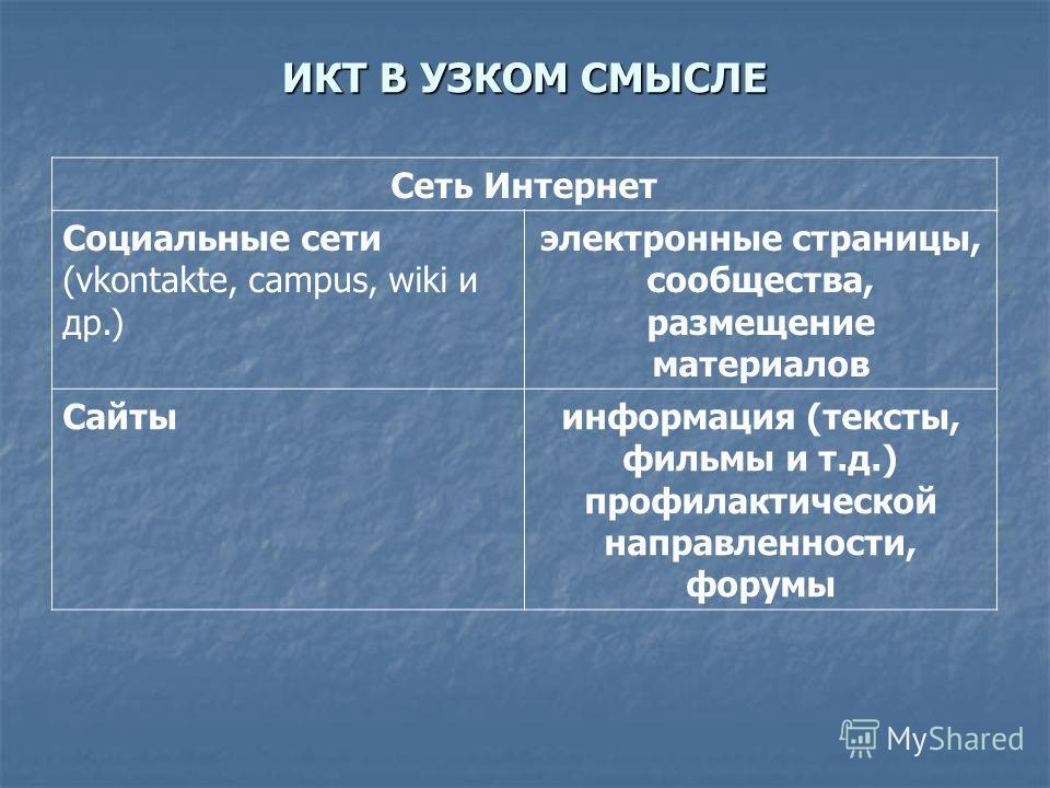 Сеть Интернет Социальные сети (vkontakte, campus, wiki и др.) электронные страницы, сообщества, размещение материалов Сайтыинформация (тексты, фильмы и т.д.) профилактической направленности, форумы ИКТ В УЗКОМ СМЫСЛЕ