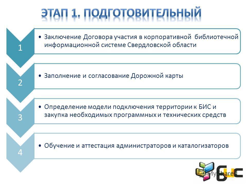 1 Заключение Договора участия в корпоративной библиотечной информационной системе Свердловской области 2 Заполнение и согласование Дорожной карты 3 Определение модели подключения территории к БИС и закупка необходимых программных и технических средст