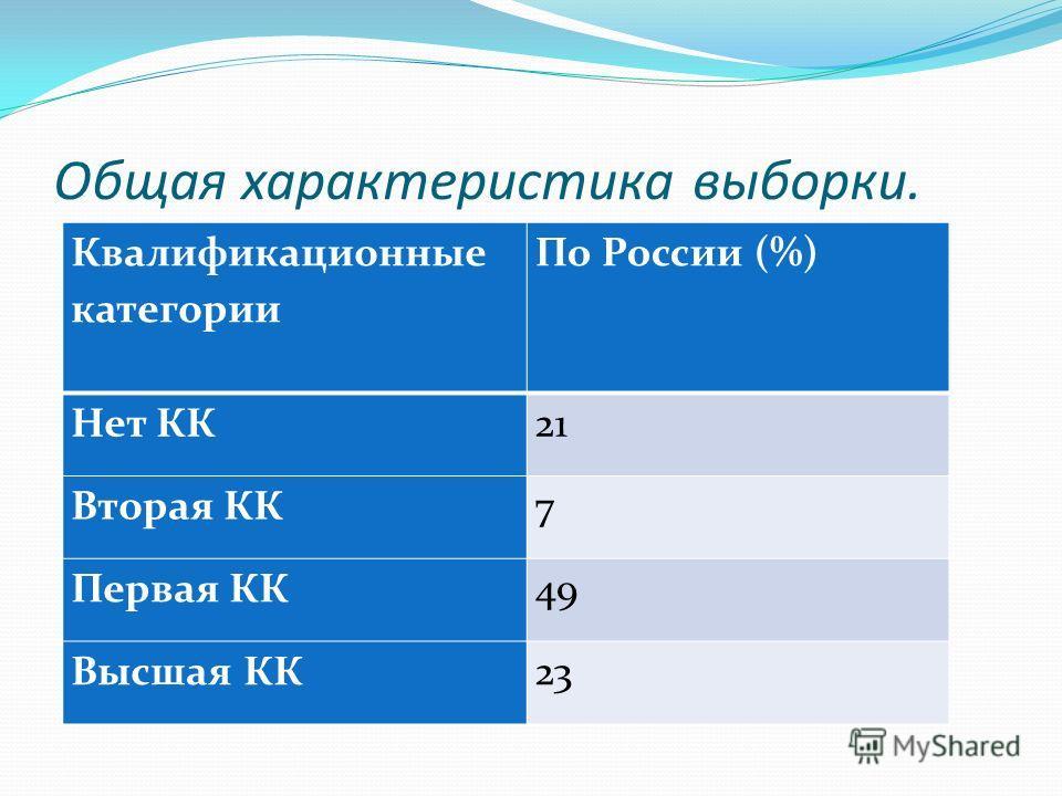 Общая характеристика выборки. Квалификационные категории По России (%) Нет КК21 Вторая КК7 Первая КК49 Высшая КК23