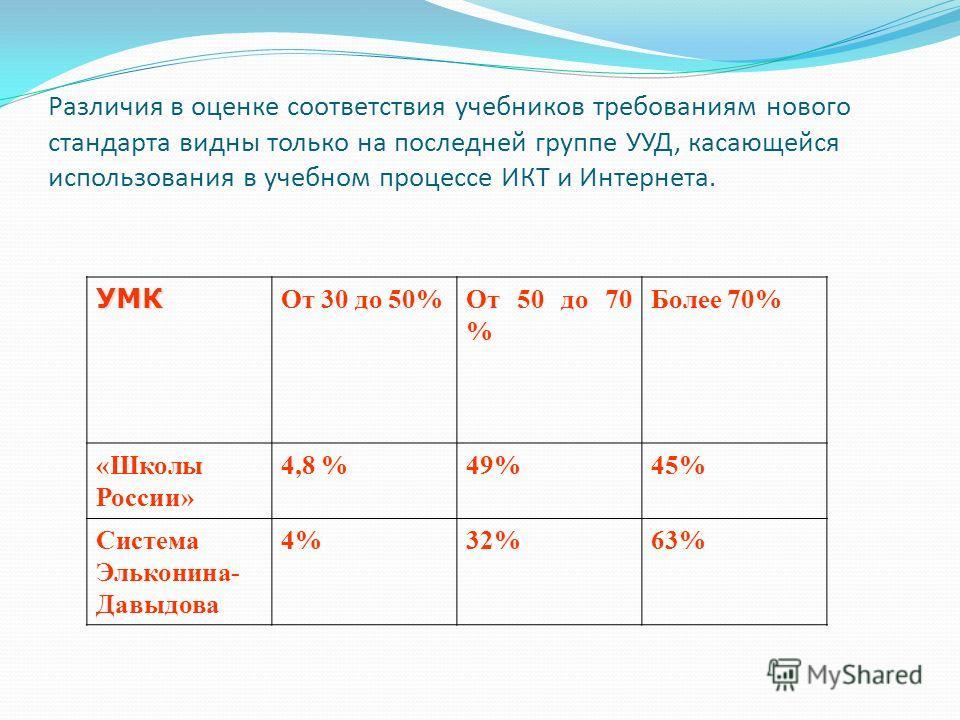 Различия в оценке соответствия учебников требованиям нового стандарта видны только на последней группе УУД, касающейся использования в учебном процессе ИКТ и Интернета. УМК От 30 до 50%От 50 до 70 % Более 70% «Школы России» 4,8 %49%45% Система Элькон