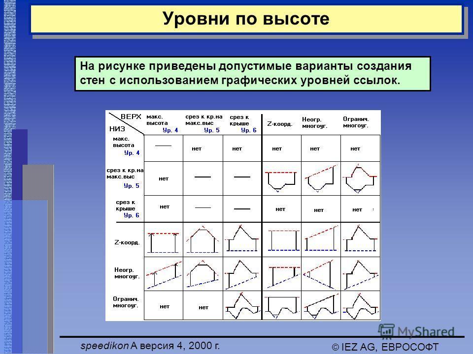speedikon A версия 4, 2000 г. © IEZ AG, ЕВРОСОФТ Уровни по высоте На рисунке приведены допустимые варианты создания стен с использованием графических уровней ссылок.
