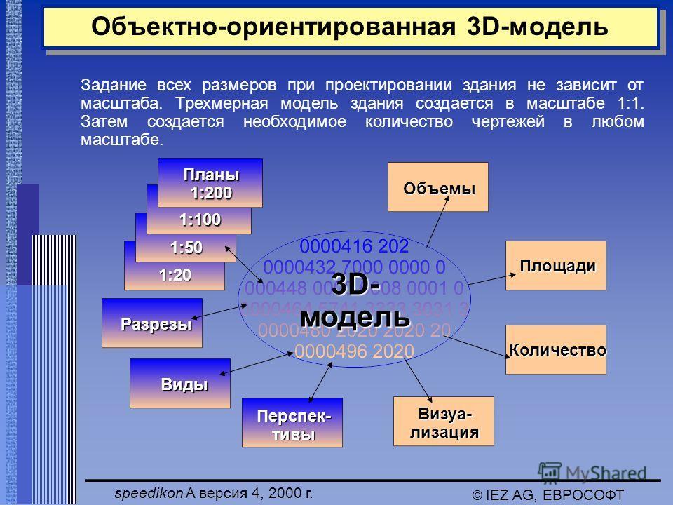 speedikon A версия 4, 2000 г. © IEZ AG, ЕВРОСОФТ Объектно-ориентированная 3D-модель 1:20 1:50 1:100 Перспек- тивы Разрезы Визуа-лизация Объемы Площади 3D- модель Виды Планы1:200 Количество Задание всех размеров при проектировании здания не зависит от
