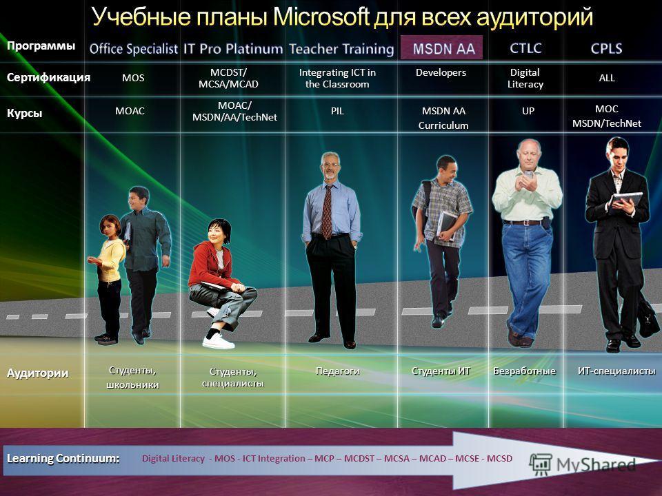 MOS MCDST/ MCSA/MCAD Integrating ICT in the Classroom ALL Программы Сертификация Digital Literacy Курсы MOAC MOAC/ MSDN/AA/TechNet PIL MOCMSDN/TechNet UP Аудитории Студенты,школьники Студенты, специалисты ПедагогиИТ-специалистыБезработные Learning Co