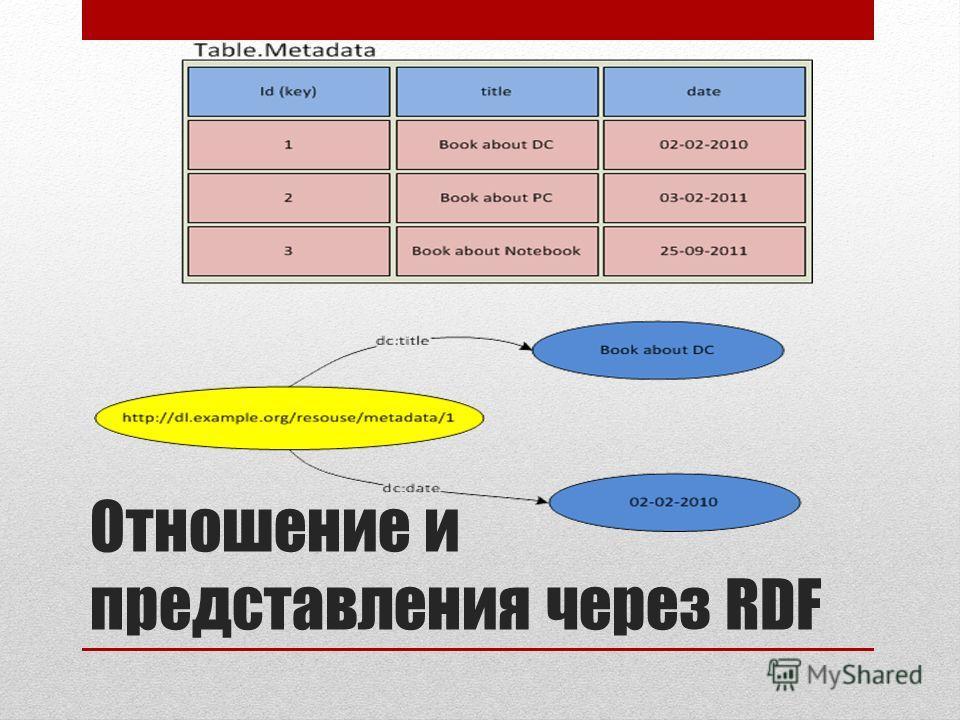 Отношение и представления через RDF