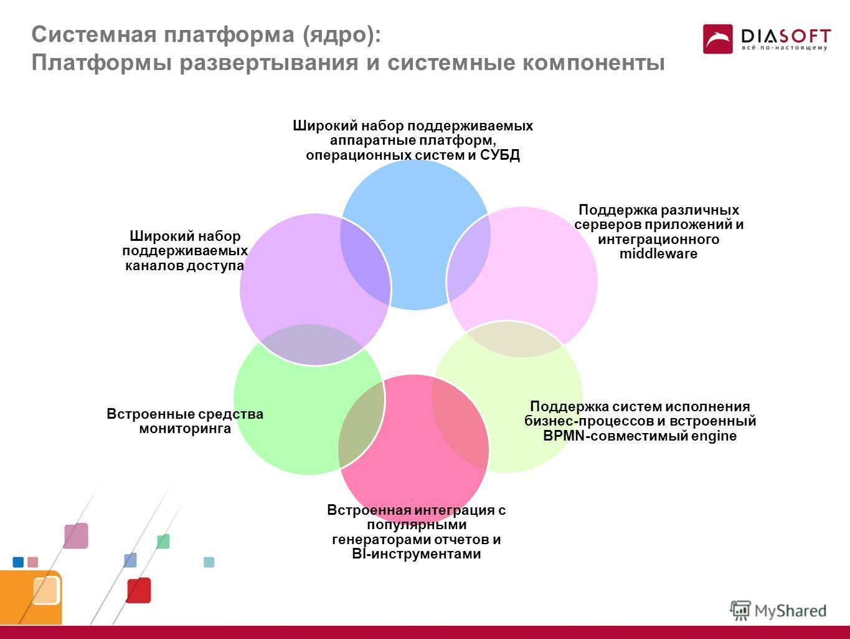 Технические сведения о FLEXTERA Framework