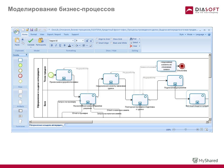 Архитектурные преимущества продуктов, создаваемых на базе FLEXTERA Framework Единая метамодель данных Моделирование бизнес логики через бизнес процессы Компоненты и сервисы для проектирования экранов Готовые сервисы для отчетов Моделирование бизнес л