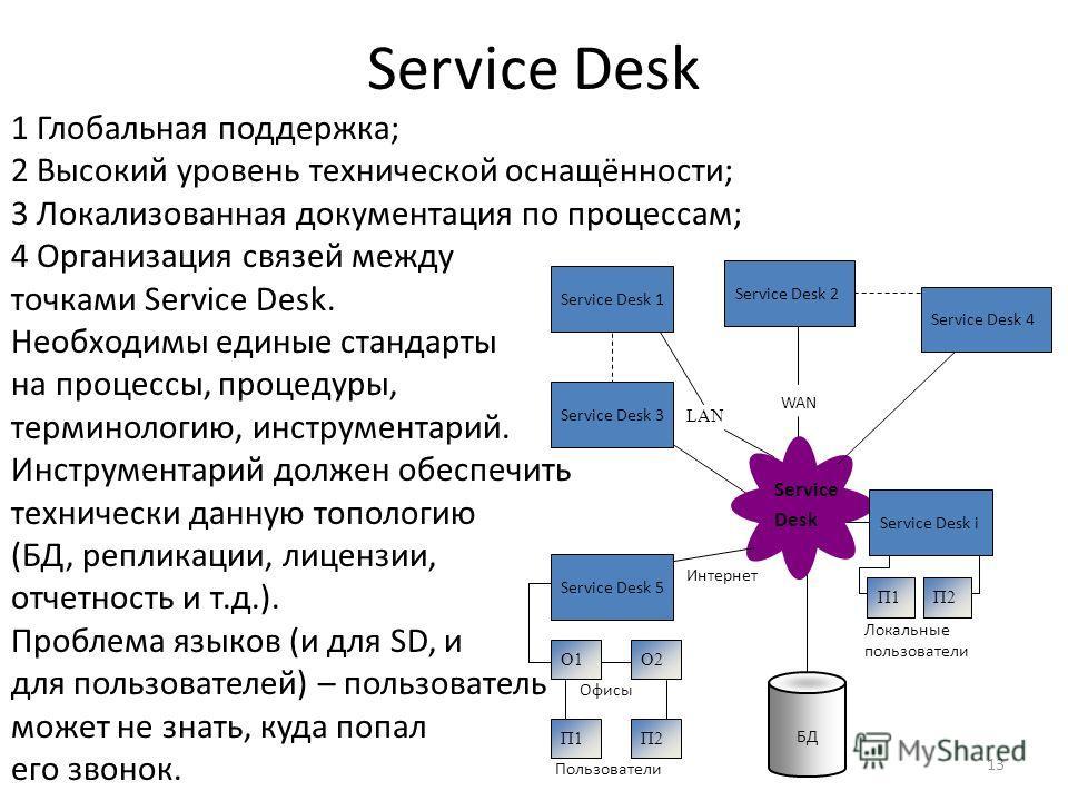 13 Service Desk 1 Глобальная поддержка; 2 Высокий уровень технической оснащённости; 3 Локализованная документация по процессам; 4 Организация связей между точками Service Desk. Необходимы единые стандарты на процессы, процедуры, терминологию, инструм