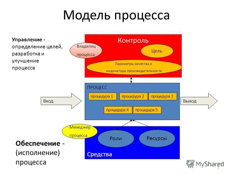 5 Модель процесса Контроль Параметры качества и индикаторы производительности Владелец процесса Цель Управление - определение целей, разработка и улучшение процесса Средства Ресурсы Менеджер процесса Обеспечение - (исполнение) процесса Роли ВыходВход