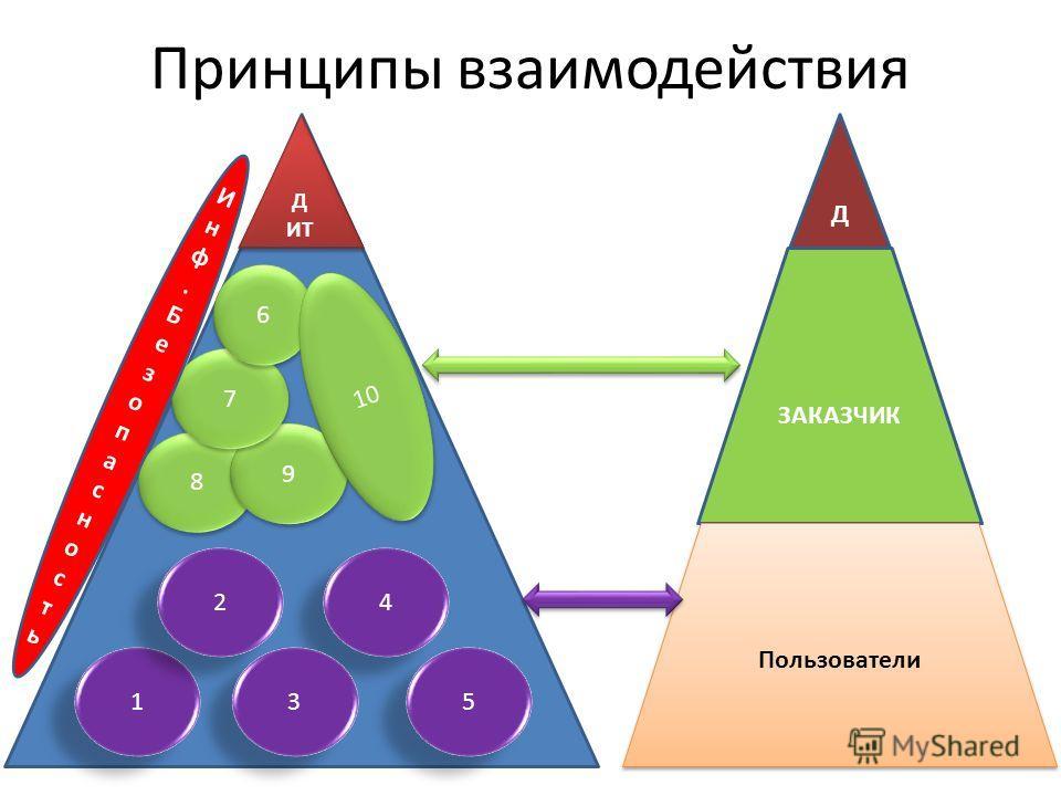 8 Принципы взаимодействия 5 5 4 4 3 3 1 1 2 2 8 8 9 9 7 7 6 6 10 Д ИТ Д ИТ ЗАКАЗЧИК Пользователи Д Инф.БезопасностьИнф.Безопасность