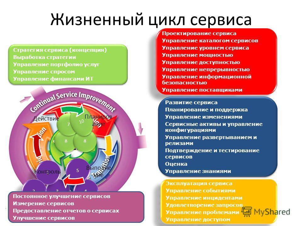 Жизненный цикл сервиса Д ИТ Д ИТ Стратегия сервиса (концепция) Выработка стратегии Управление портфолио услуг Управление спросом Управление финансами ИТ Стратегия сервиса (концепция) Выработка стратегии Управление портфолио услуг Управление спросом У