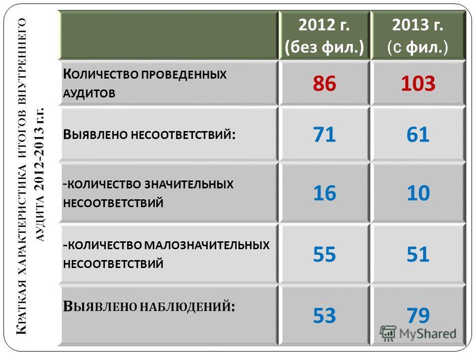 К РАТКАЯ ХАРАКТЕРИСТИКА ИТОГОВ ВНУТРЕННЕГО АУДИТА 2012-2013 г.г. 2012 г. ( без фил.) 2013 г. (c фил.) К ОЛИЧЕСТВО ПРОВЕДЕННЫХ АУДИТОВ 86103 В ЫЯВЛЕНО НЕСООТВЕТСТВИЙ : 7161 - КОЛИЧЕСТВО ЗНАЧИТЕЛЬНЫХ НЕСООТВЕТСТВИЙ 16 10 - КОЛИЧЕСТВО МАЛОЗНАЧИТЕЛЬНЫХ Н