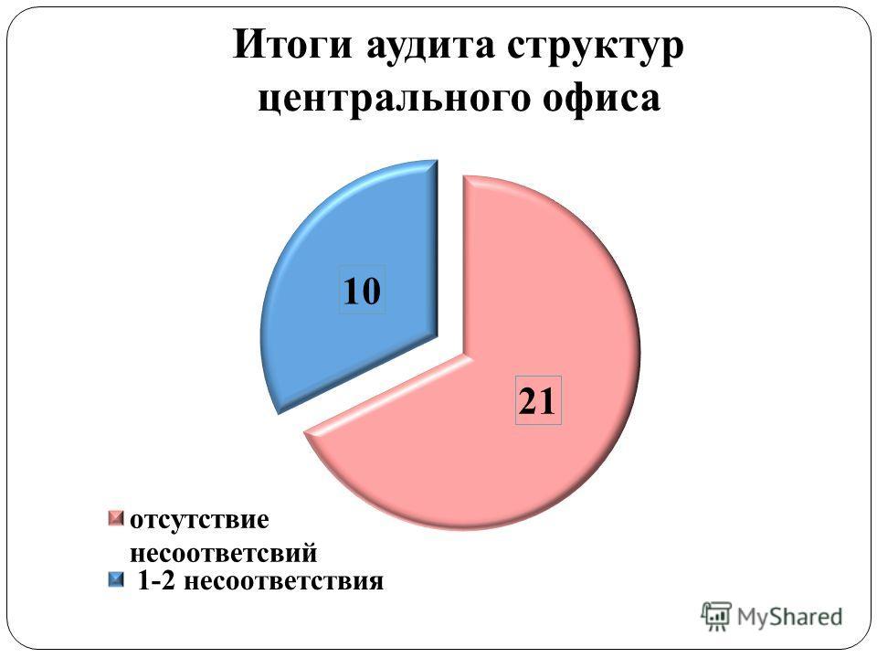 Итоги аудита структур центрального офиса