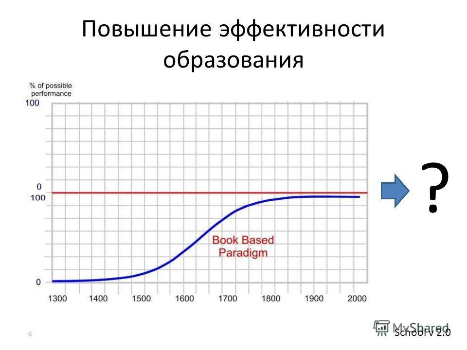 Повышение эффективности образования 4 ? School v 2.0