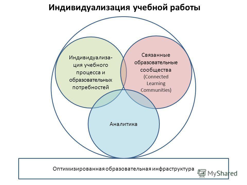 Индивидуализация учебной работы Индивидуализа- ция учебного процесса и образовательных потребностей Связанные образовательные сообщества (Connected Learning Communities) Аналитика Оптимизированная образовательная инфраструктура