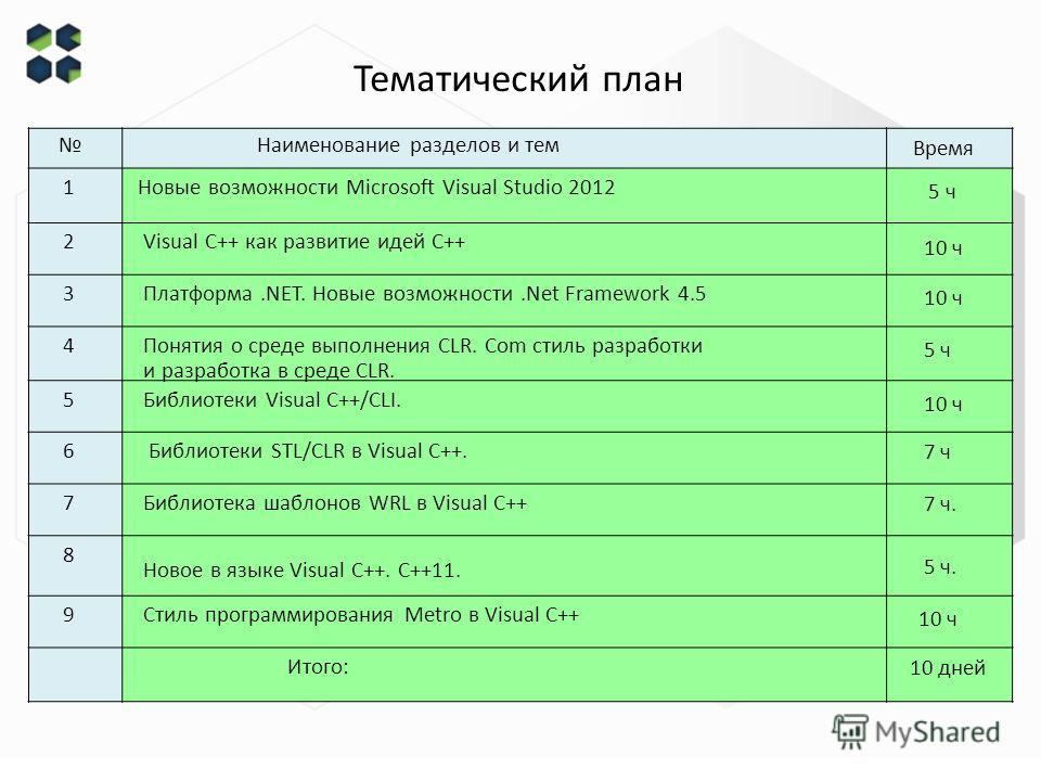 Тематический план Наименование разделов и тем Время 1 Новые возможности Microsoft Visual Studio 2012 5 ч 2 Visual C++ как развитие идей С++ 10 ч 3 Платформа.NET. Новые возможности.Net Framework 4.5 10 ч 4 Понятия о среде выполнения CLR. Com стиль раз