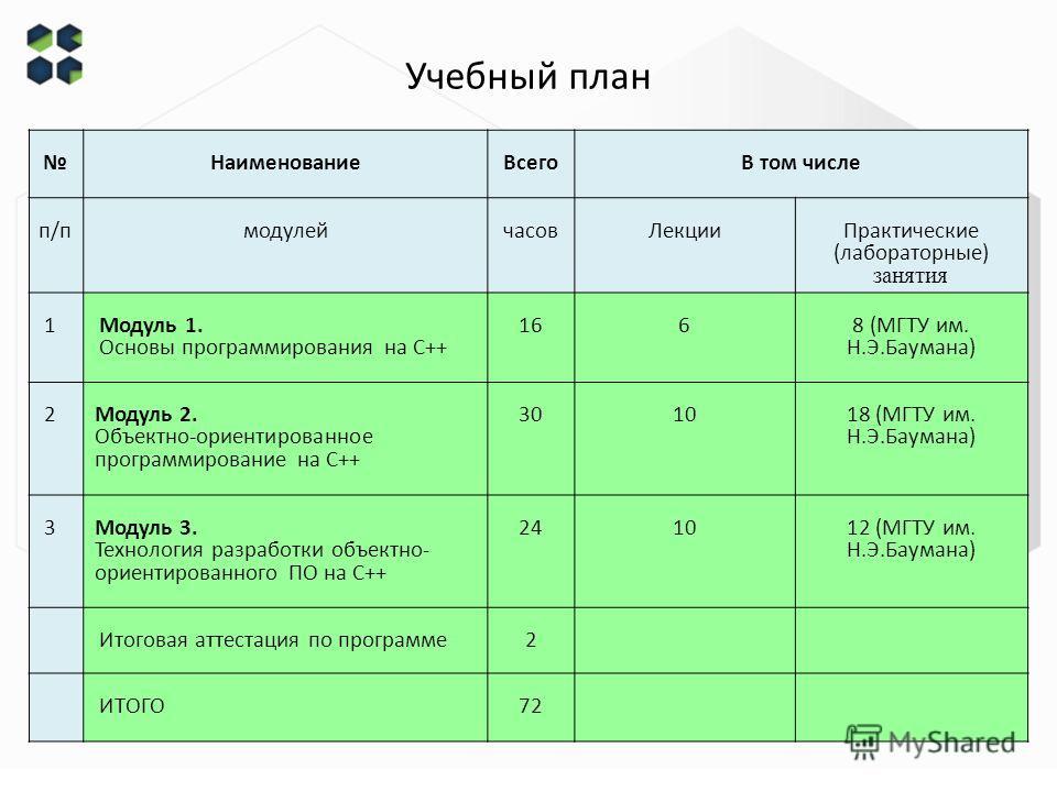 Учебный план НаименованиеВсего В том числе п/пмодулейчасовЛекции Практические (лабораторные) занятия 1 Модуль 1. Основы программирования на С++ 166 8 (МГТУ им. Н.Э.Баумана) 2 Модуль 2. Объектно-ориентированное программирование на С++ 3010 18 (МГТУ им