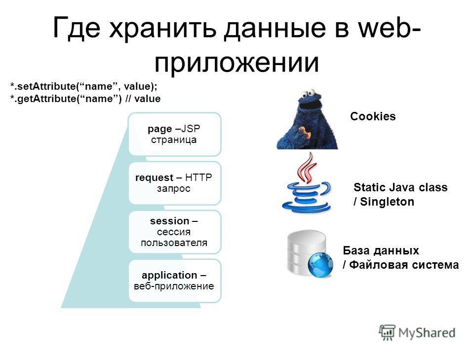 Где хранить данные в web- приложении page –JSP страница request – HTTP запрос session – сессия пользователя application – веб-приложение Static Java class / Singleton База данных / Файловая система Cookies *.setAttribute(name, value); *.getAttribute(