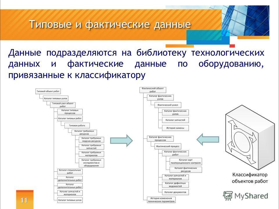Типовые и фактические данные Данные подразделяются на библиотеку технологических данных и фактические данные по оборудованию, привязанные к классификатору 11