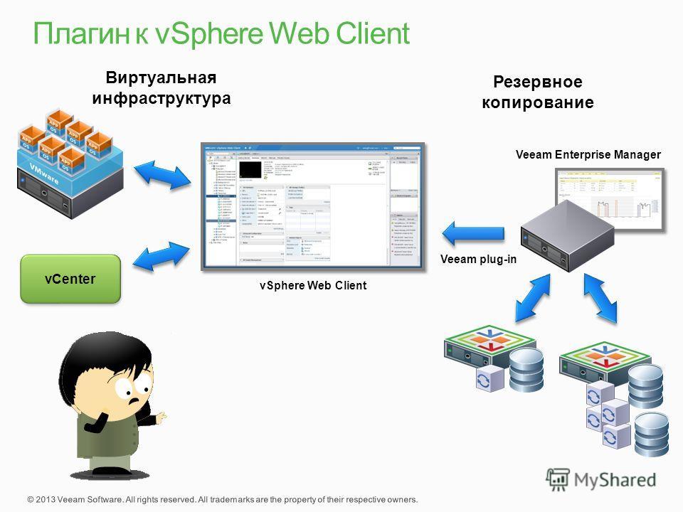vCenter vSphere Web Client Veeam Enterprise Manager Veeam plug-in Виртуальная инфраструктура Резервное копирование
