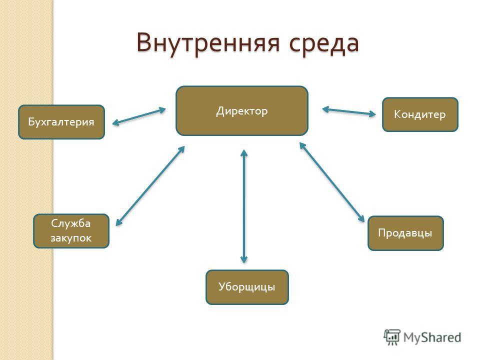 Внутренняя среда Директор Бухгалтерия Служба закупок Уборщицы Продавцы Кондитер