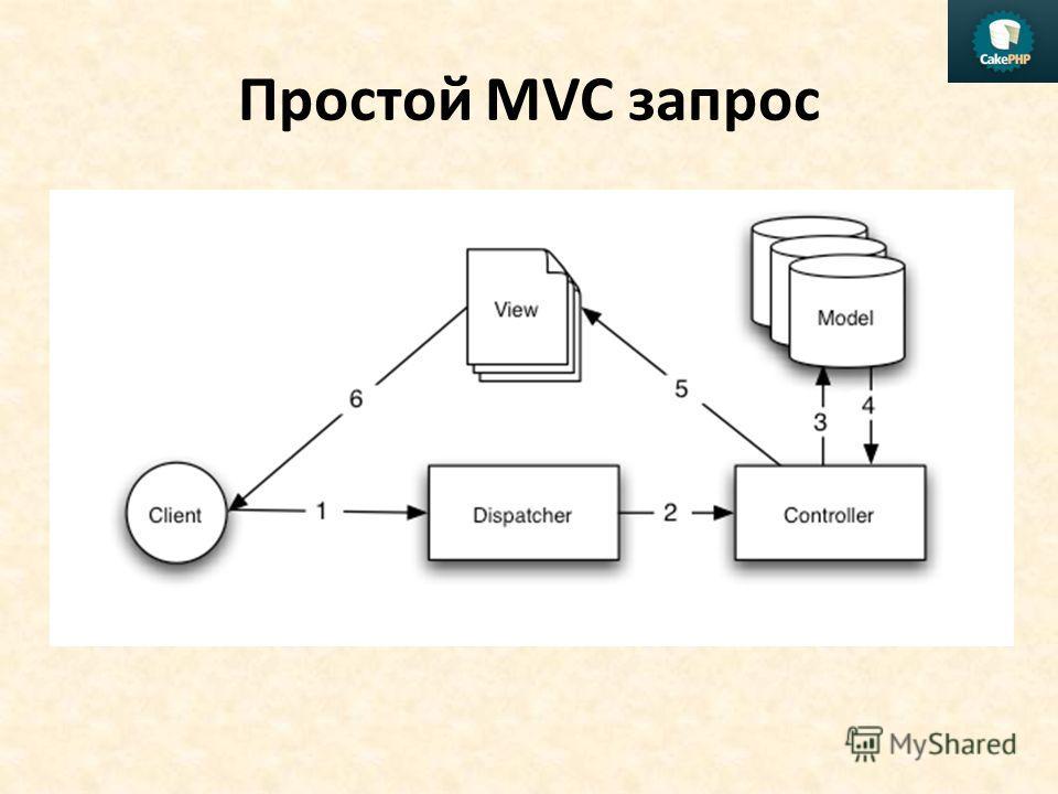 Простой MVC запрос