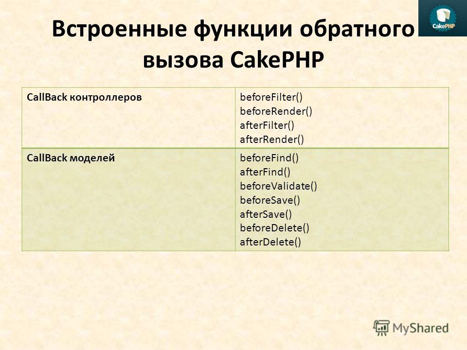 Встроенные функции обратного вызова CakePHP CallBack контроллеровbeforeFilter() beforeRender() afterFilter() afterRender() CallBack моделейbeforeFind() afterFind() beforeValidate() beforeSave() afterSave() beforeDelete() afterDelete()
