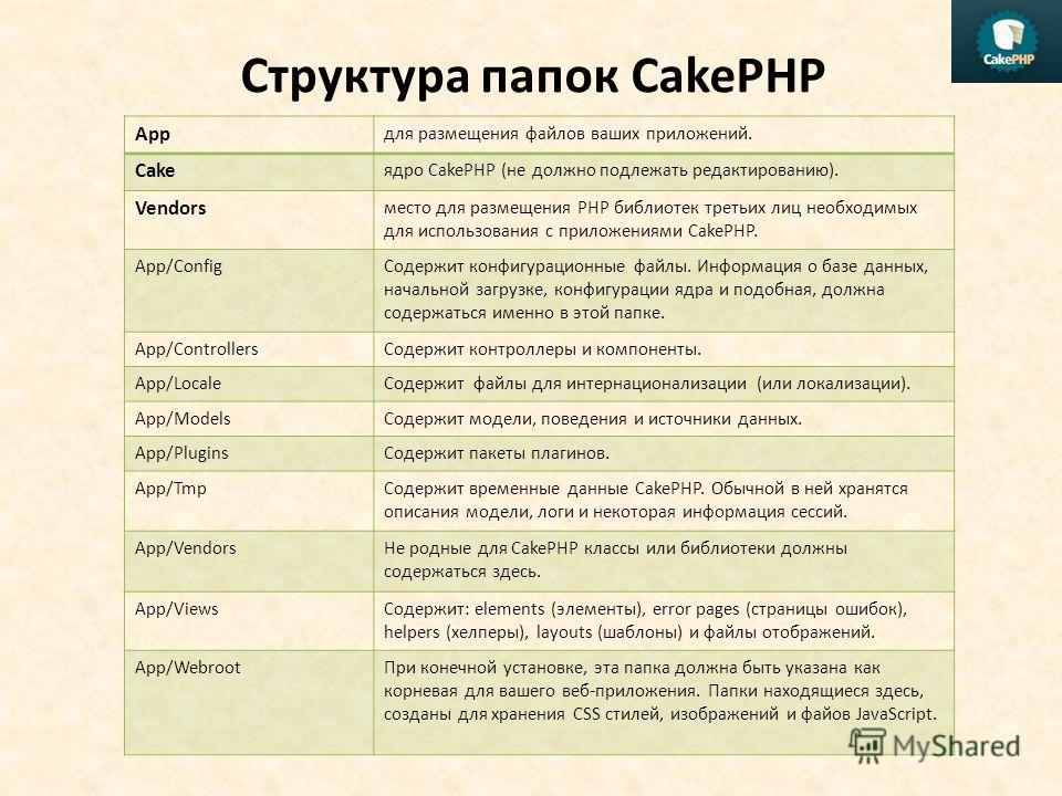 Структура папок CakePHP App для размещения файлов ваших приложений. Cake ядро CakePHP (не должно подлежать редактированию). Vendors место для размещения PHP библиотек третьих лиц необходимых для использования с приложениями CakePHP. App/ConfigСодержи