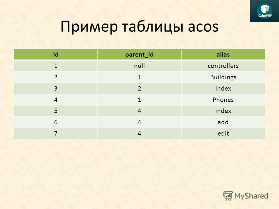 Пример таблицы acos idparent_idalias 1nullcontrollers 21Buildings 32index 41Phones 54index 64add 74edit