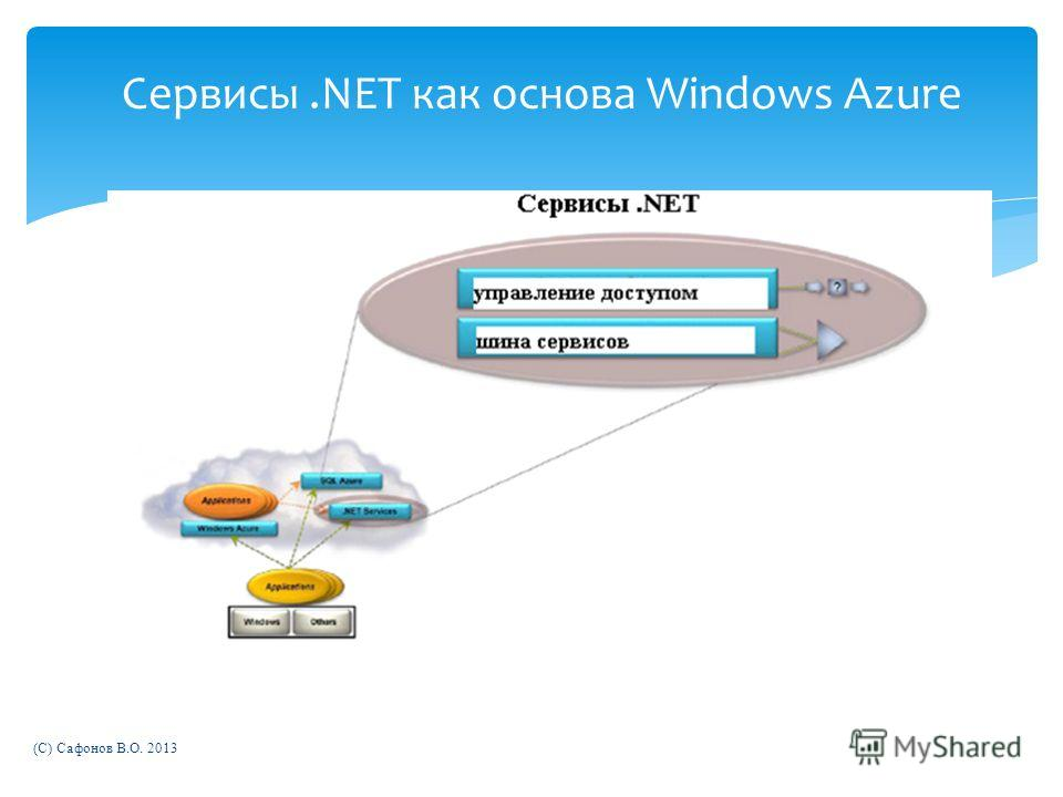 Сервисы.NET как основа Windows Azure (C) Сафонов В.О. 2013