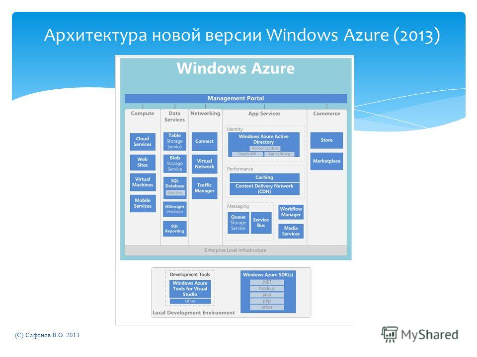 Архитектура новой версии Windows Azure (2013) (C) Сафонов В.О. 2013