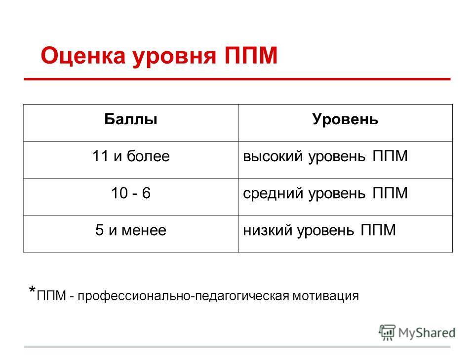 Оценка уровня ППМ * ППМ - профессионально-педагогическая мотивация БаллыУровень 11 и болеевысокий уровень ППМ 10 - 6средний уровень ППМ 5 и менеенизкий уровень ППМ