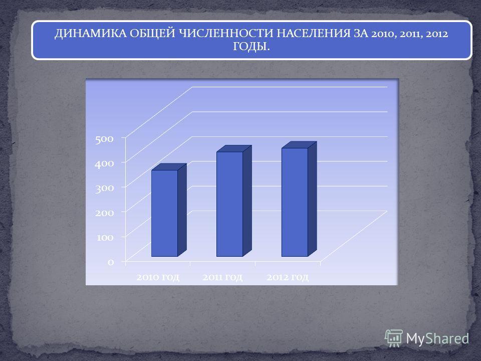 ДИНАМИКА ОБЩЕЙ ЧИСЛЕННОСТИ НАСЕЛЕНИЯ ЗА 2010, 2011, 2012 ГОДЫ.