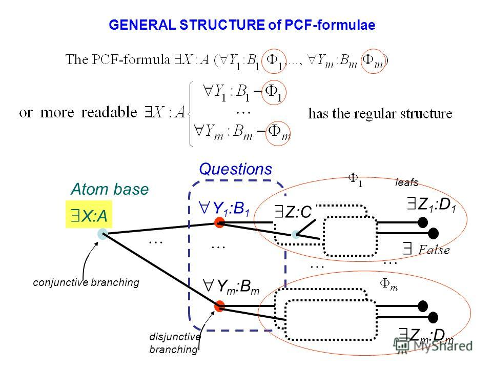 GENERAL STRUCTURE of PCF-formulae Questions leafs Z m :D m Z 1 :D 1 X:A Y 1 :B 1 Y m :B m conjunctive branching Atom base … … … … Z:C False disjunctive branching