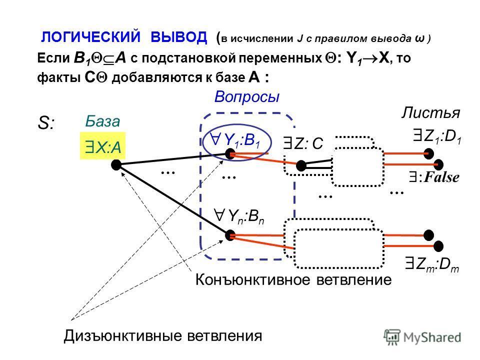 ЛОГИЧЕСКИЙ ВЫВОД ( в исчислении J с правилом вывода ω ) Z m :D m Z 1 :D 1 X:A Y 1 :B 1 Y n :B n Дизъюнктивные ветвления Конъюнктивное ветвление База Вопросы Листья … … … … Z: C Если B 1 A с подстановкой переменных : Y 1 X, то факты C добавляются к ба