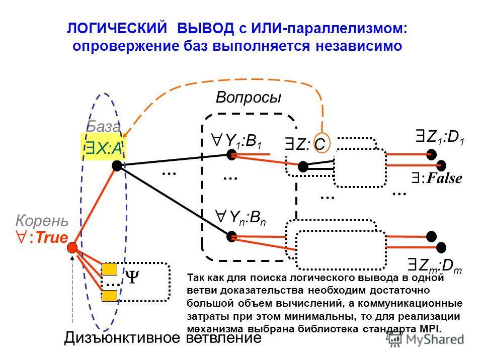 ЛОГИЧЕСКИЙ ВЫВОД с ИЛИ-параллелизмом: опровержение баз выполняется независимо Z m :D m Z 1 :D 1 True X:A Y 1 :B 1 Y n :B n Дизъюнктивное ветвление База Вопросы Корень … … … … Z: C False … Так как для поиска логического вывода в одной ветви доказатель