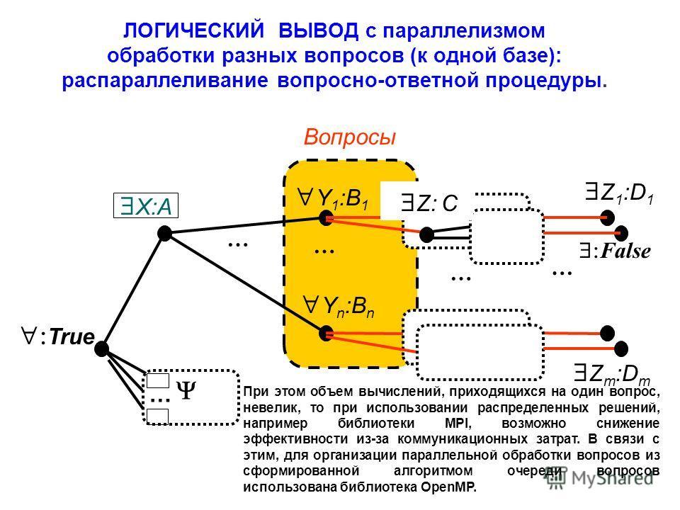 ЛОГИЧЕСКИЙ ВЫВОД с параллелизмом обработки разных вопросов (к одной базе): распараллеливание вопросно-ответной процедуры. Z m :D m Z 1 :D 1 True Y 1 :B 1 Y n :B n Вопросы … … … … Z: C False … X:A При этом объем вычислений, приходящихся на один вопрос
