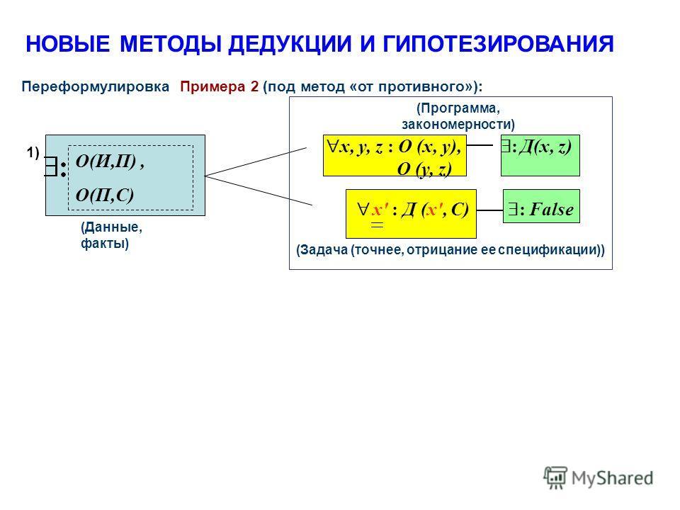 НОВЫЕ МЕТОДЫ ДЕДУКЦИИ И ГИПОТЕЗИРОВАНИЯ Переформулировка Примера 2 (под метод «от противного»): (Программа, закономерности) (Данные, факты) O(И,П), O(П,С) (Задача (точнее, отрицание ее спецификации)) x' : Д (x', C) : False x, y, z : O (x, y), : Д(x,