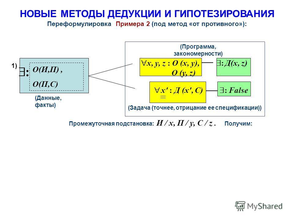 НОВЫЕ МЕТОДЫ ДЕДУКЦИИ И ГИПОТЕЗИРОВАНИЯ Переформулировка Примера 2 (под метод «от противного»): (Программа, закономерности) (Данные, факты) O(И,П), O(П,С) (Задача (точнее, отрицание ее спецификации)) Промежуточная подстановка: И / x, П / y, C / z. По