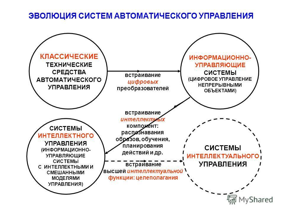 встраивание интеллектных компонент: распознавания образов, обучения, планирования действий и др. встраивание цифровых преобразователей КЛАССИЧЕСКИЕ ТЕХНИЧЕСКИЕ СРЕДСТВА АВТОМАТИЧЕСКОГО УПРАВЛЕНИЯ встраивание высшей интеллектуальной функции: целеполаг