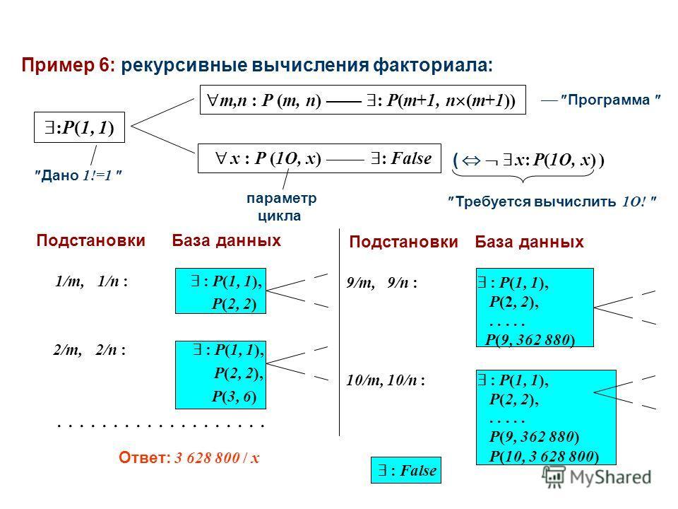 Пример 6: рекурсивные вычисления факториала: :P(1, 1) x : P (1O, x) : False m,n : P (m, n) : P(m+1, n (m+1)) Программа параметр цикла Дано 1!=1 ( x: P(1O, x) ) Требуется вычислить 1O! ПодстановкиБаза данных 1/m,1/n : : P(1, 1), P(2, 2) 2/m,2/n : : P(