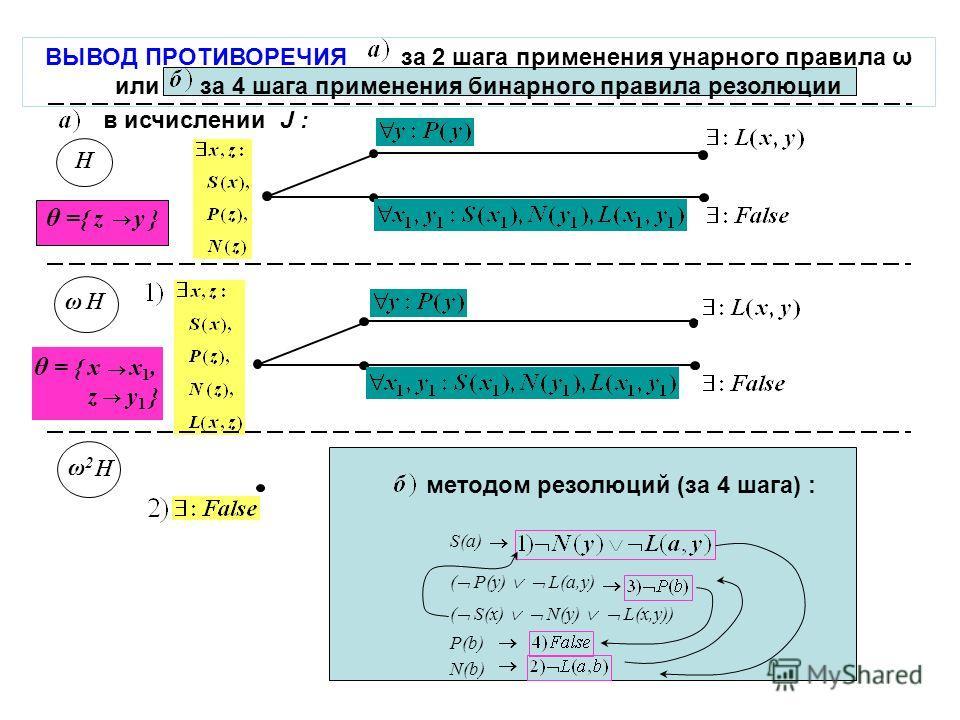 ВЫВОД ПРОТИВОРЕЧИЯ за 2 шага применения унарного правила ω или за 4 шага применения бинарного правила резолюции ω θ ={ z y } ω2ω2 θ = { x x 1, z y 1 } S(a) ( P(y) L(a,y) ( S(x) N(y) L(x,y)) P(b) N(b) методом резолюций (за 4 шага) : в исчислении J :
